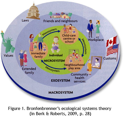 ecological system theory Outline: the basic concepts of urie brofenbrenner's ecological systems theory how does urie brofenbrenner's ecological systems theory affects t.